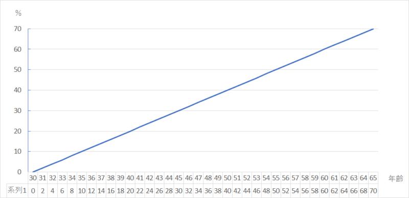 ローディンググラフ